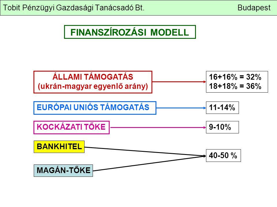 Tobit Pénzügyi Gazdasági Tanácsadó Bt. Budapest FINANSZÍROZÁSI MODELL ÁLLAMI TÁMOGATÁS (ukrán-magyar egyenlő arány) EURÓPAI UNIÓS TÁMOGATÁS KOCKÁZATI