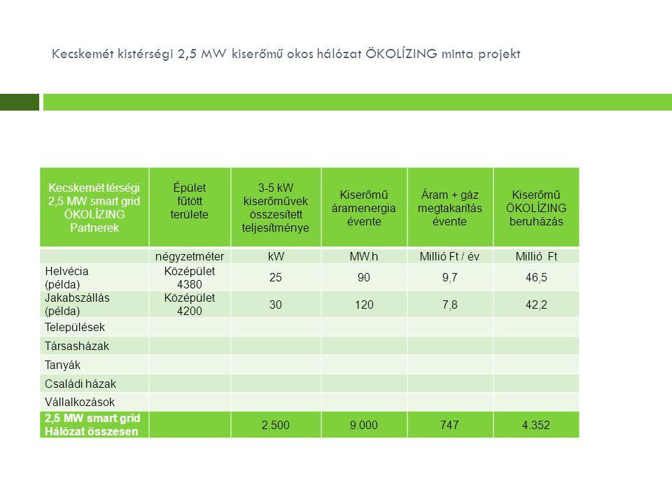Kecskemét kistérségi 2,5 MW kiserőmű okos hálózat ÖKOLÍZING minta projekt Kecskemét térségi 2,5 MW smart grid ÖKOLÍZING Partnerek Épület fűtött területe 3-5 kW kiserőművek összesített teljesítménye Kiserőmű áramenergia évente Áram + gáz megtakarítás évente Kiserőmű ÖKOLÍZING beruházás négyzetméterkWMW.hMillió Ft / évMillió Ft Helvécia (példa) Középület 4380 25909,746,5 Jakabszállás (példa) Középület 4200 301207,842,2 Települések Társasházak Tanyák Családi házak Vállalkozások 2,5 MW smart grid Hálózat összesen 2.5009.0007474.352