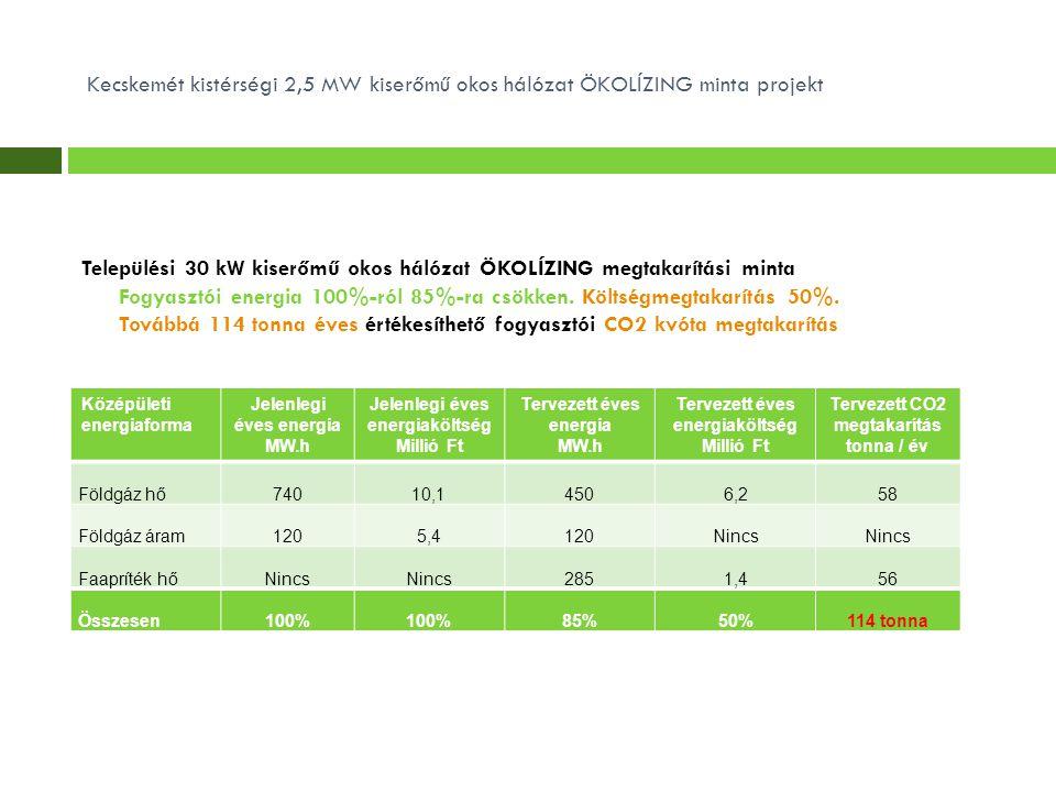 Települési 30 kW kiserőmű okos hálózat ÖKOLÍZING megtakarítási minta Fogyasztói energia 100%-ról 85%-ra csökken.