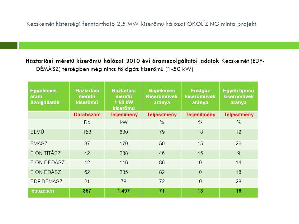 Kecskemét kistérségi fenntartható 2,5 MW kiserőmű hálózat ÖKOLÍZING minta projekt Háztartási méretű kiserőmű hálózat 2010 évi áramszolgáltatói adatok Kecskemét (EDF- DÉMÁSZ) térségben még nincs földgáz kiserőmű (1-50 kW) Egyetemes áram Szolgáltatók Háztartási méretű kiserőmű Háztartási méretű 1-50 kW kiserőmű Napelemes Kiserőművek aránya Földgáz kiserőművek aránya Egyéb típusú kiserőművek aránya DarabszámTeljesíményTeljesítmény DbkW%% ELMŰ153630791812 ÉMÁSZ37170591526 E-ON TITÁSZ4223846459 E-ON DÉDÁSZ4214686014 E-ON ÉDÁSZ6223582018 EDF DÉMÁSZ217872028 összesen3571.497711316