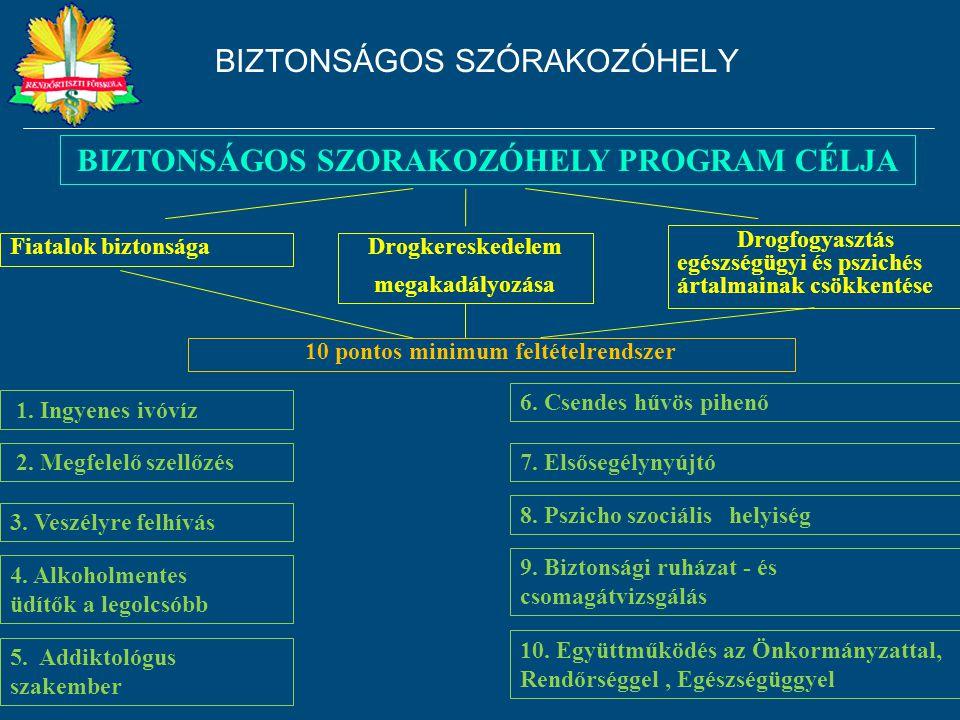 KÁBÍTÓSZER VISSZASZORÍTÁSAS Politika ENSZ kábítószer - Együttműködés Oktatás Egészségügy Problémák legyőzése Bűnmegelőzés - Keresletcsökkentő programok Egyéni egészség jólét Család megerősítése Közösségek biztonsága Nemzetek közötti szorosabb együttműködés BIZTONSÁGOS SZÓRAKOZÓHELY