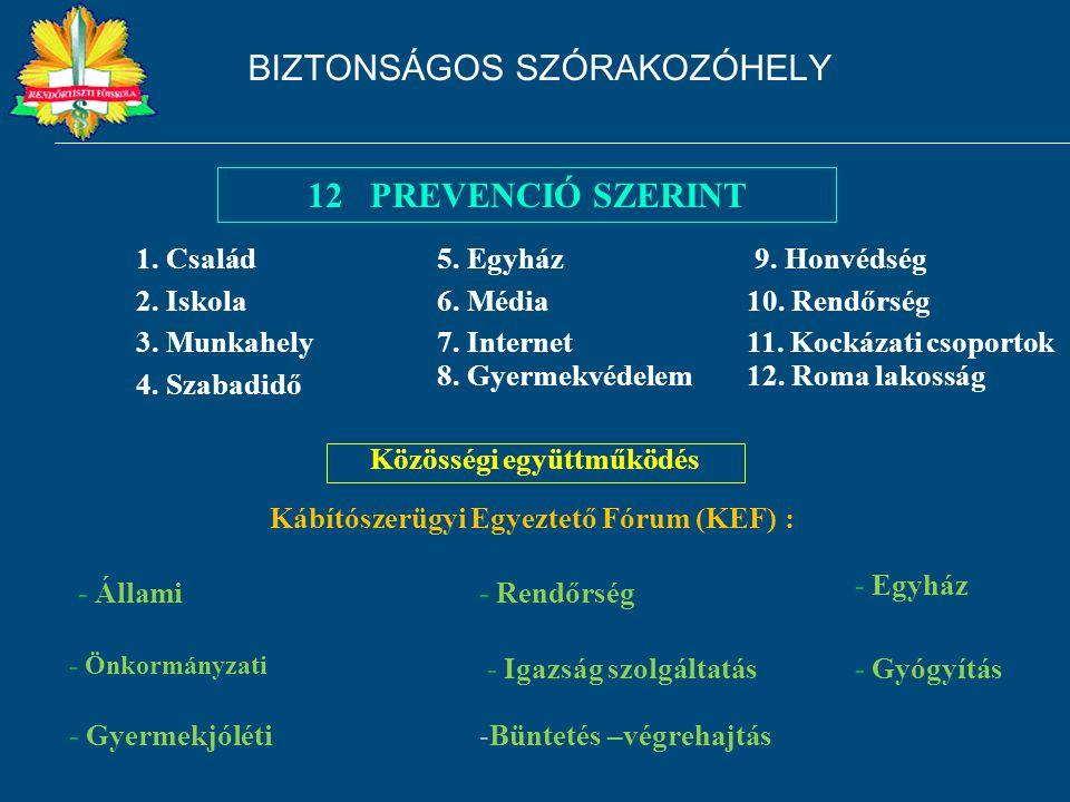 1. Család 12 PREVENCIÓ SZERINT - Önkormányzati Közösségi együttműködés - Állami- Rendőrség - Gyermekjóléti 2. Iskola 3. Munkahely 4. Szabadidő 7. Inte