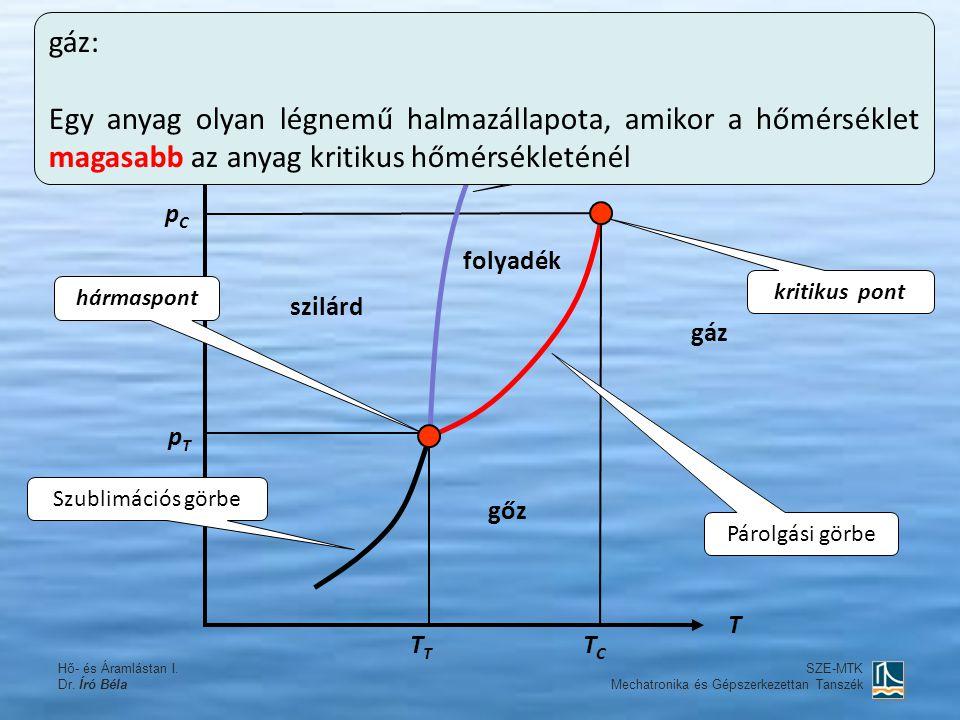Hő- és Áramlástan I. Dr. Író Béla SZE-MTK Mechatronika és Gépszerkezettan Tanszék p T TCTCT pCpC pTpT hármaspont kritikus pont A fázisdiagram Párolgás