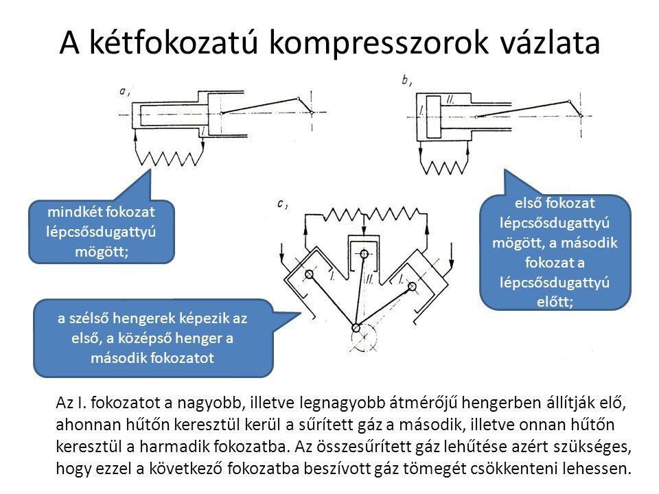 A kétfokozatú kompresszorok vázlata mindkét fokozat lépcsősdugattyú mögött; első fokozat lépcsősdugattyú mögött, a második fokozat a lépcsősdugattyú előtt; a szélső hengerek képezik az első, a középső henger a második fokozatot Az I.