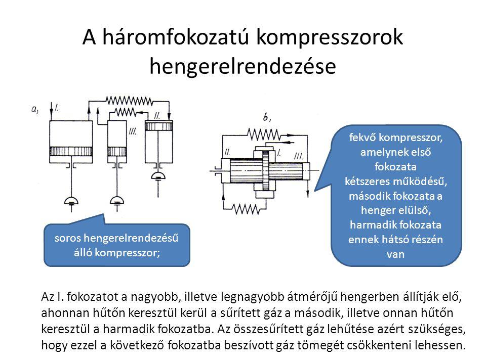 A háromfokozatú kompresszorok hengerelrendezése soros hengerelrendezésű álló kompresszor; fekvő kompresszor, amelynek első fokozata kétszeres működésű, második fokozata a henger elülső, harmadik fokozata ennek hátsó részén van Az I.