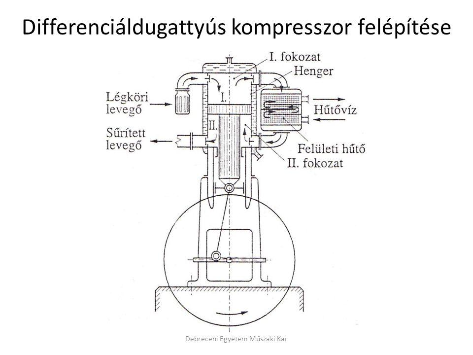 Debreceni Egyetem Műszaki Kar Differenciáldugattyús kompresszor felépítése