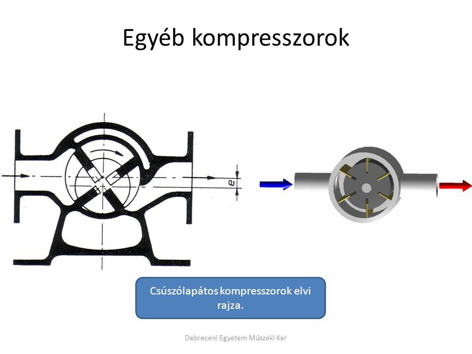 Debreceni Egyetem Műszaki Kar Egyéb kompresszorok Csúszólapátos kompresszorok elvi rajza.