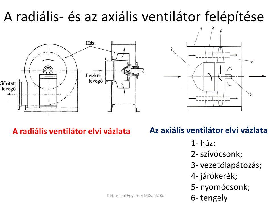 A radiális ventilátor elvi vázlata Az axiális ventilátor elvi vázlata 1- ház; 2- szívócsonk; 3- vezetőlapátozás; 4- járókerék; 5- nyomócsonk; 6- tengely Debreceni Egyetem Műszaki Kar A radiális- és az axiális ventilátor felépítése