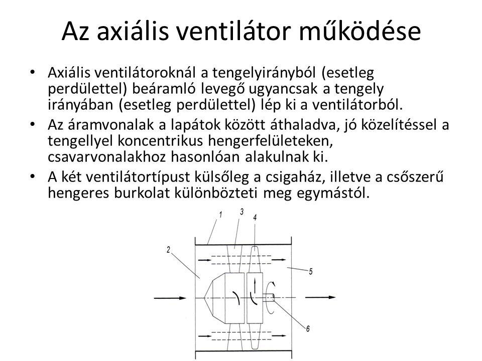 Az axiális ventilátor működése Axiális ventilátoroknál a tengelyirányból (esetleg perdülettel) beáramló levegő ugyancsak a tengely irányában (esetleg perdülettel) lép ki a ventilátorból.