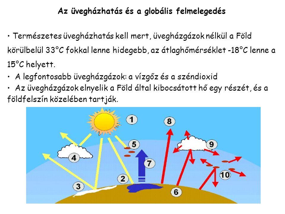 Az üvegházhatás és a globális felmelegedés Természetes üvegházhatás kell mert, üvegházgázok nélkül a Föld körülbelül 33°C fokkal lenne hidegebb, az átlaghőmérséklet -18°C lenne a 15°C helyett.