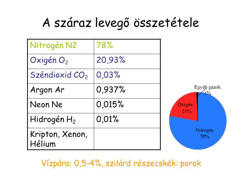 A száraz levegő összetétele Nitrogén N278% Oxigén O 2 20,93% Széndioxid CO 2 0,03% Argon Ar0,937% Neon Ne0,015% Hidrogén H 2 0,01% Kripton, Xenon, Hél
