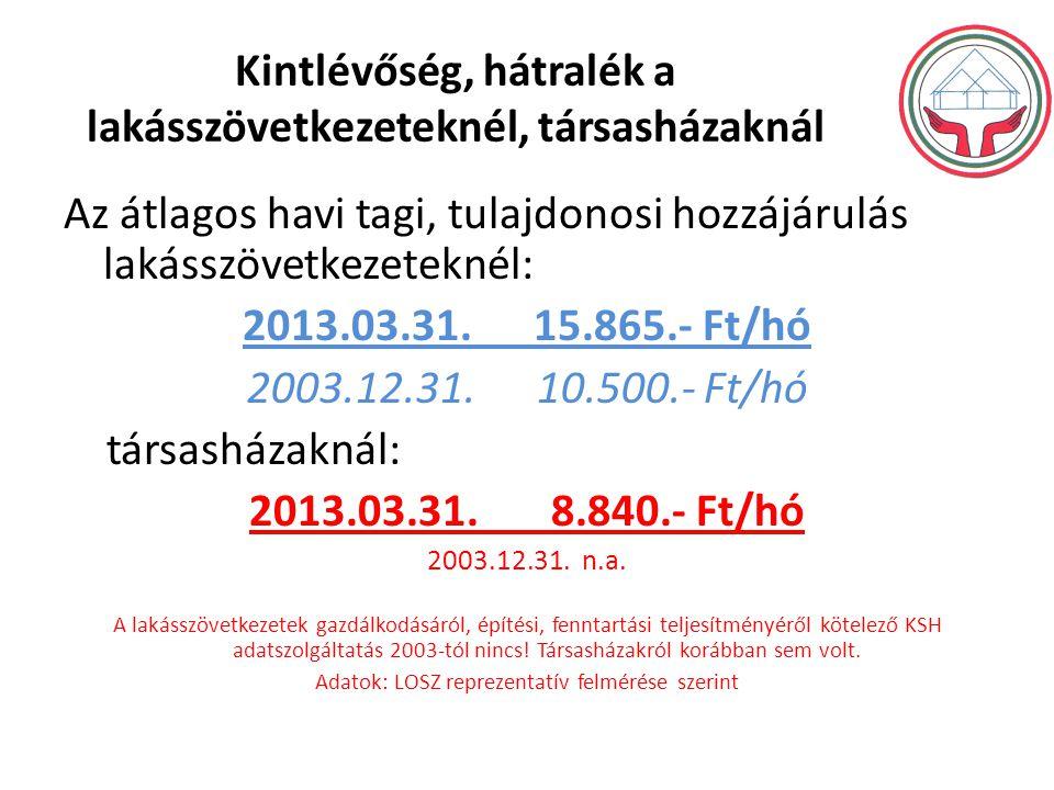 Kintlévőség, hátralék a lakásszövetkezeteknél, társasházaknál Az átlagos havi tagi, tulajdonosi hozzájárulás lakásszövetkezeteknél: 2013.03.31.