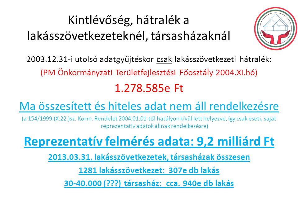 Kintlévőség, hátralék a lakásszövetkezeteknél, társasházaknál 2003.12.31-i utolsó adatgyűjtéskor csak lakásszövetkezeti hátralék: (PM Önkormányzati Területfejlesztési Főosztály 2004.XI.hó) 1.278.585e Ft Ma összesített és hiteles adat nem áll rendelkezésre (a 154/1999.(X.22.)sz.