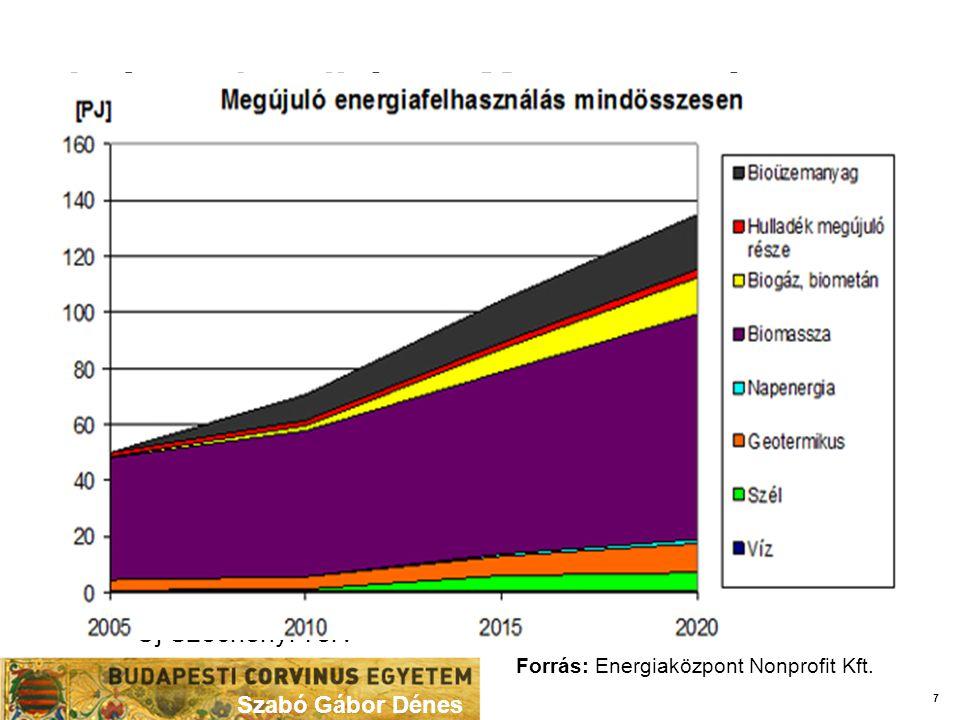 A téma aktualitása – Magyarország Szabó Gábor Dénes M egújuló források hatékony kiaknázása (nap, szél, biomassza) 2020-ig  14,65 %-os megújuló energia-részarány  20 %-os CO2 kibocsátás-csökkentés  20 %-os energiahatékonyság-javítás  10 % bioüzemanyag részarány Kapcsolódó dokumentumok  Magyarország Megújuló Energia Hasznosítási Cselekvési Terve  Nemzeti Energia Stratégia 2030  Nemzeti Környezettechnológiai Innovációs Stratégia  Nemzeti Vidékstratégia – Darányi IgnácTerv  Nemzeti Kutatás-fejlesztési és Innovációs Startégia 2020  Új Széchenyi Terv Forrás: Energiaközpont Nonprofit Kft.
