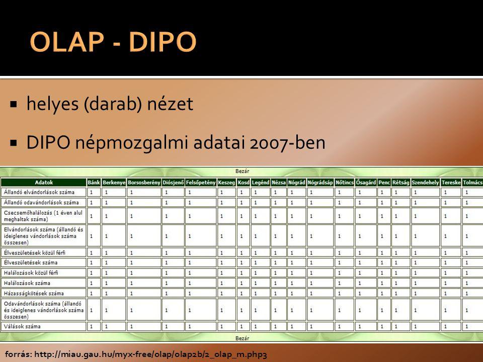  helyes (darab) nézet  DIPO népmozgalmi adatai 2007-ben forrás: http://miau.gau.hu/myx-free/olap/olap2b/2_olap_m.php3