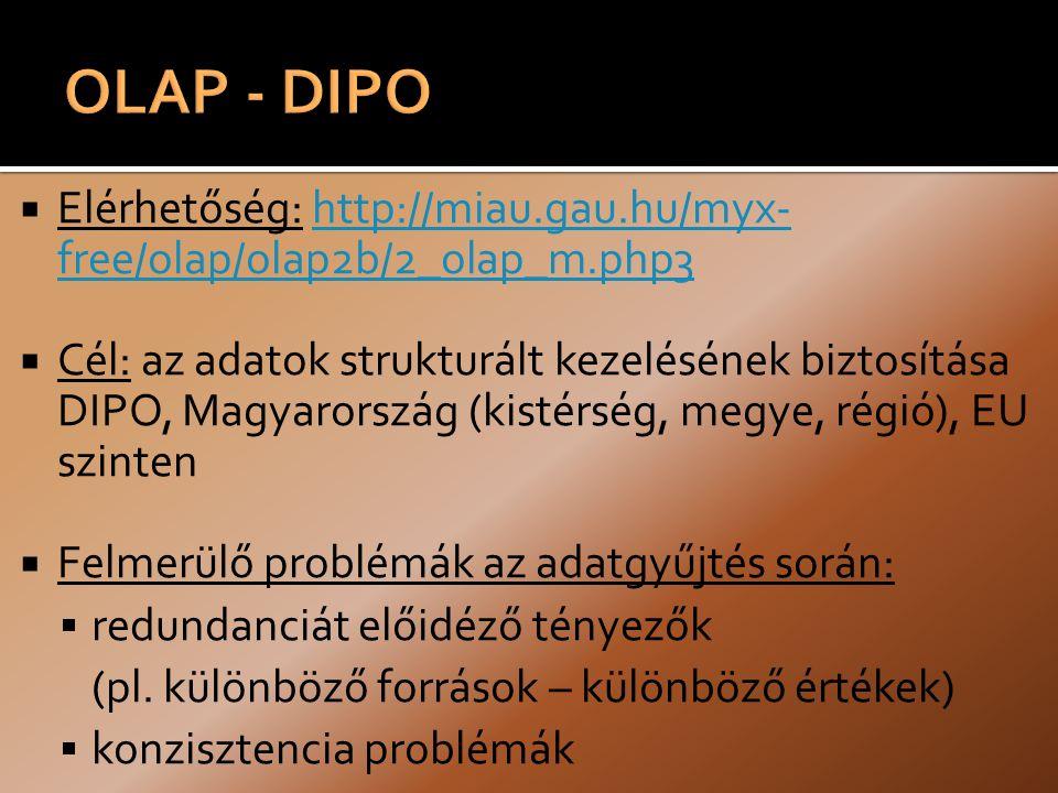 Elérhetőség: http://miau.gau.hu/myx- free/olap/olap2b/2_olap_m.php3http://miau.gau.hu/myx- free/olap/olap2b/2_olap_m.php3  Cél: az adatok strukturált kezelésének biztosítása DIPO, Magyarország (kistérség, megye, régió), EU szinten  Felmerülő problémák az adatgyűjtés során:  redundanciát előidéző tényezők (pl.