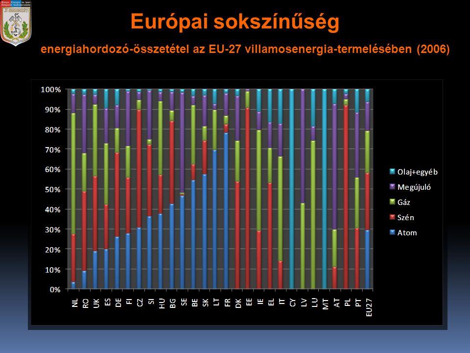 Európai sokszínűség energiahordozó-összetétel az EU-27 villamosenergia-termelésében (2006)