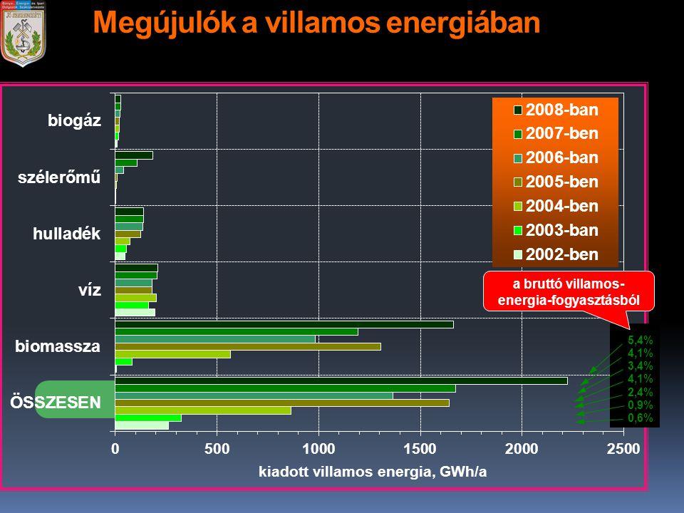 Megújulók a villamos energiában 5,4% 4,1% 3,4% 4,1% 2,4% 0,9% 0,6% a bruttó villamos- energia-fogyasztásból