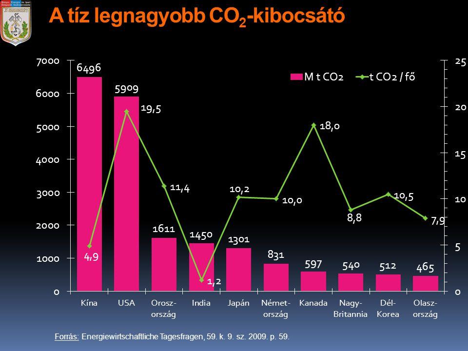 A tíz legnagyobb CO 2 -kibocsátó Forrás: Energiewirtschaftliche Tagesfragen, 59. k. 9. sz. 2009. p. 59.