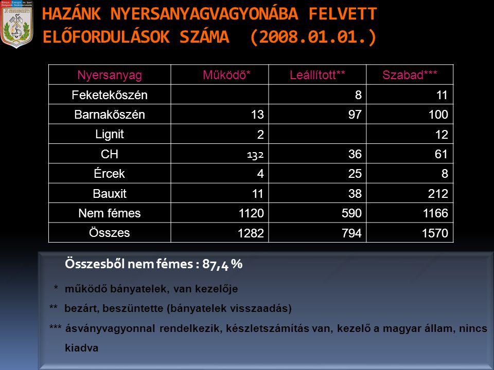 HAZÁNK NYERSANYAGVAGYONÁBA FELVETT ELŐFORDULÁSOK SZÁMA (2008.01.01.) Összesből nem fémes : 87,4 % * működő bányatelek, van kezelője ** bezárt, beszünt