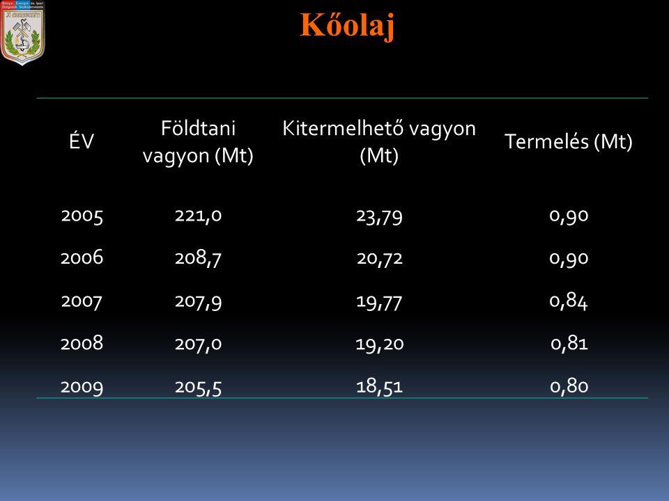 ÉV Földtani vagyon (Mt) Kitermelhető vagyon (Mt) Termelés (Mt) 2005221,023,790,90 2006208,720,720,90 2007207,919,770,84 2008207,019,200,81 2009205,518