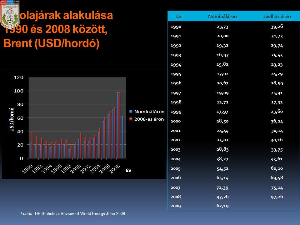 Az olajárak alakulása 1990 és 2008 között, Brent (USD/hordó) ÉvNomináláron2008-as áron 199023,7339,26 199120,0031,73 199219,3229,74 199316,9725,45 199