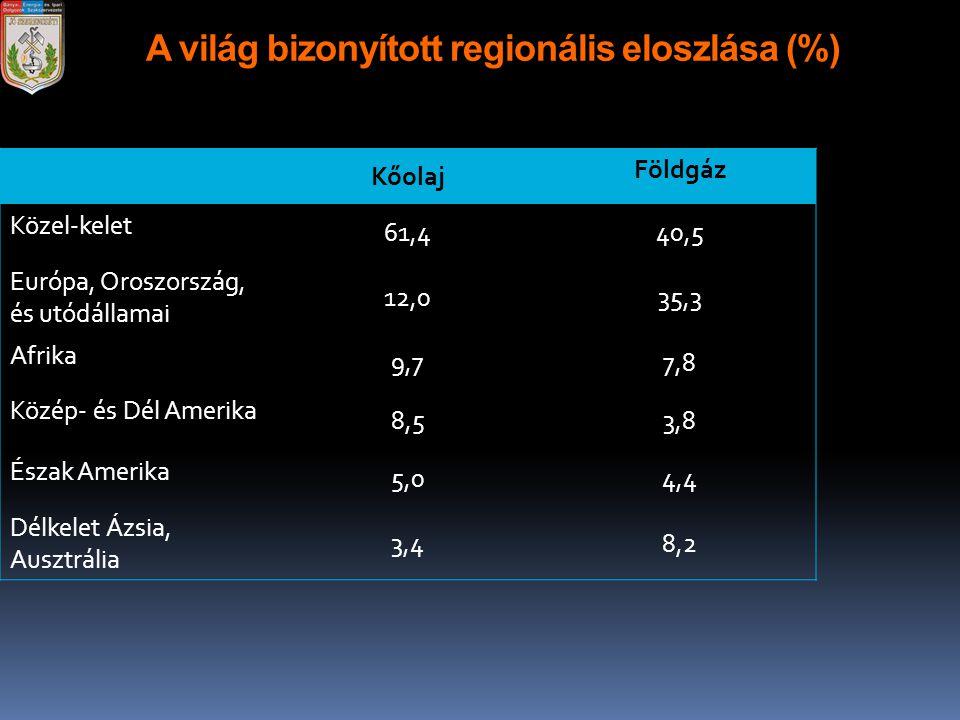 A világ bizonyított regionális eloszlása (%) Kőolaj Földgáz Közel-kelet 61,440,5 Európa, Oroszország, és utódállamai 12,035,3 Afrika 9,77,8 Közép- és