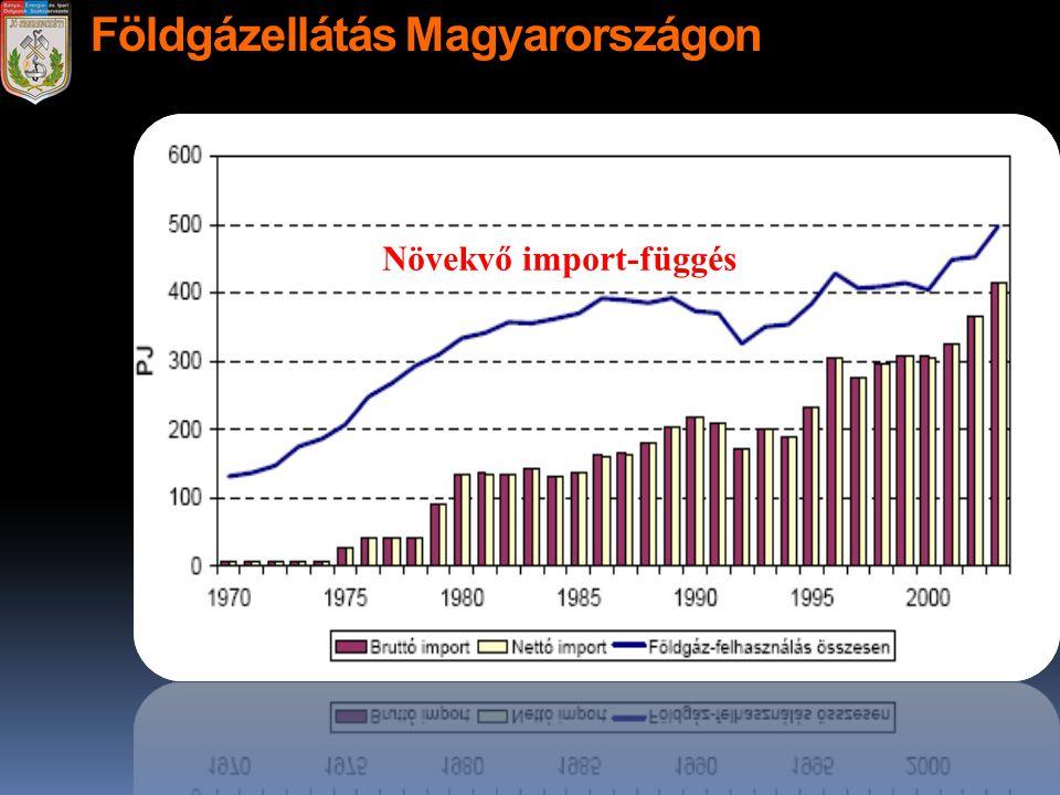 Földgázellátás Magyarországon Növekvő import-függés