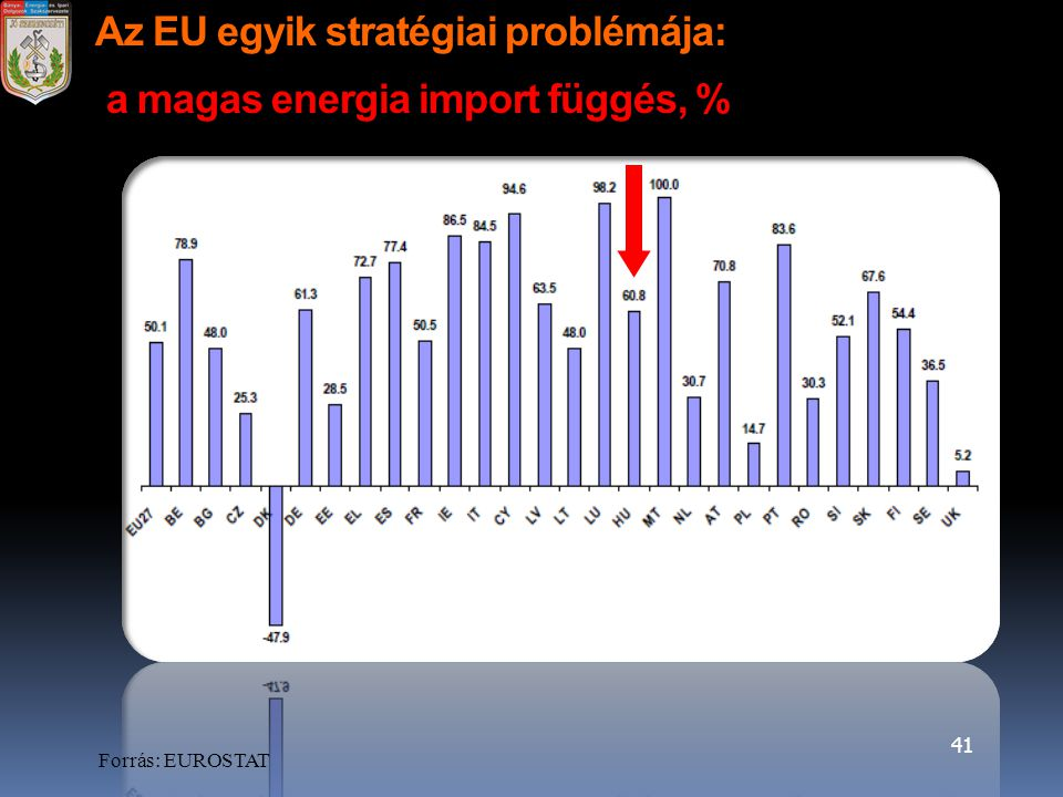 41 Az EU egyik stratégiai problémája: a magas energia import függés, % Forrás: EUROSTAT