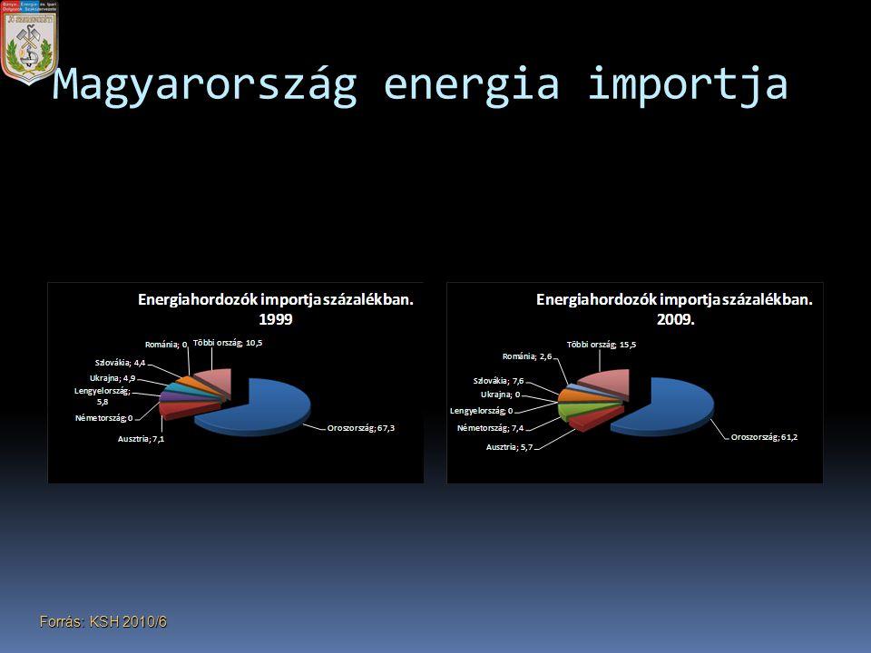Magyarország energia importja Forrás: KSH 2010/6