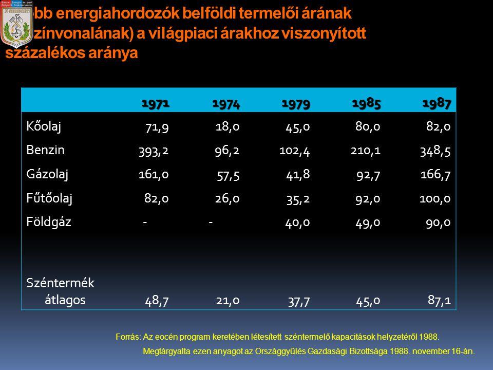 A főbb energiahordozók belföldi termelői árának (árszínvonalának) a világpiaci árakhoz viszonyított százalékos aránya 19711974197919851987 Kőolaj71,91