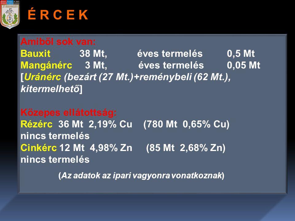 Amiből sok van: Bauxit38 Mt, éves termelés 0,5 Mt Mangánérc 3 Mt,éves termelés 0,05 Mt [Uránérc (bezárt (27 Mt.)+reménybeli (62 Mt.), kitermelhető] Kö