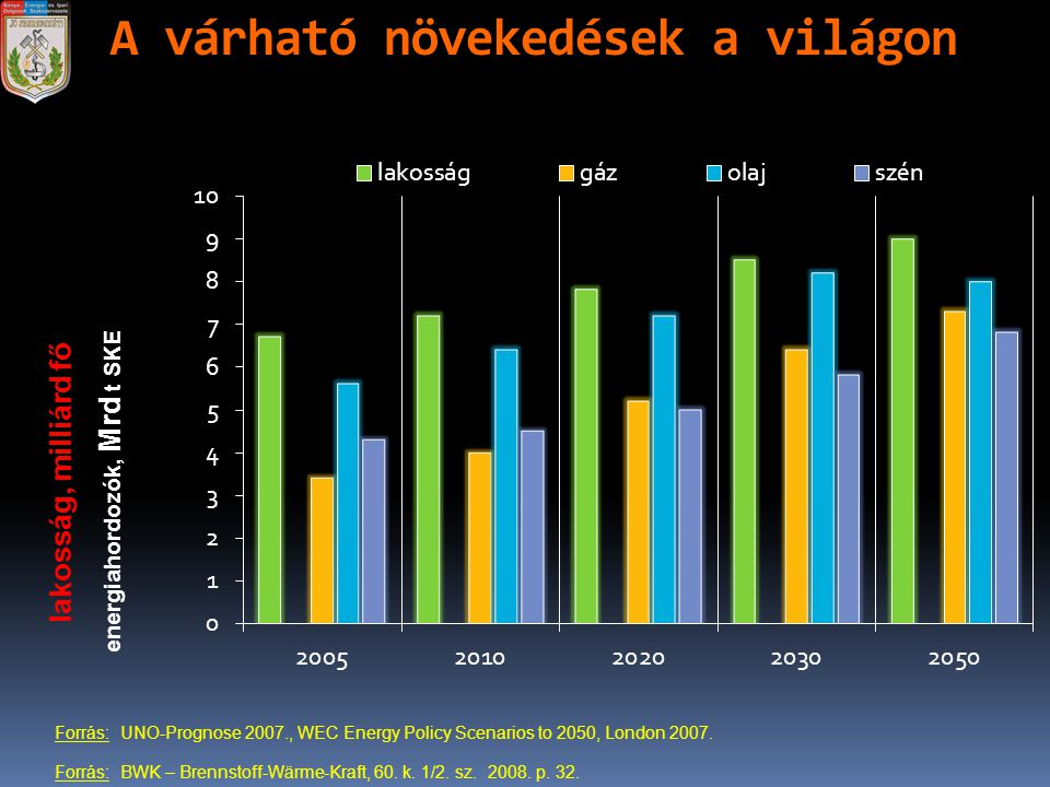 A várható növekedések a világon energiahordozók, Mrd t SKE lakosság, milliárd fő Forrás: UNO-Prognose 2007., WEC Energy Policy Scenarios to 2050, Lond