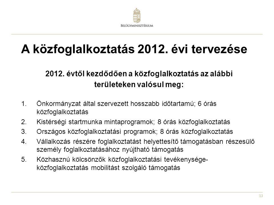 13 A közfoglalkoztatás 2012. évi tervezése 2012. évtől kezdődően a közfoglalkoztatás az alábbi területeken valósul meg: 1.Önkormányzat által szervezet
