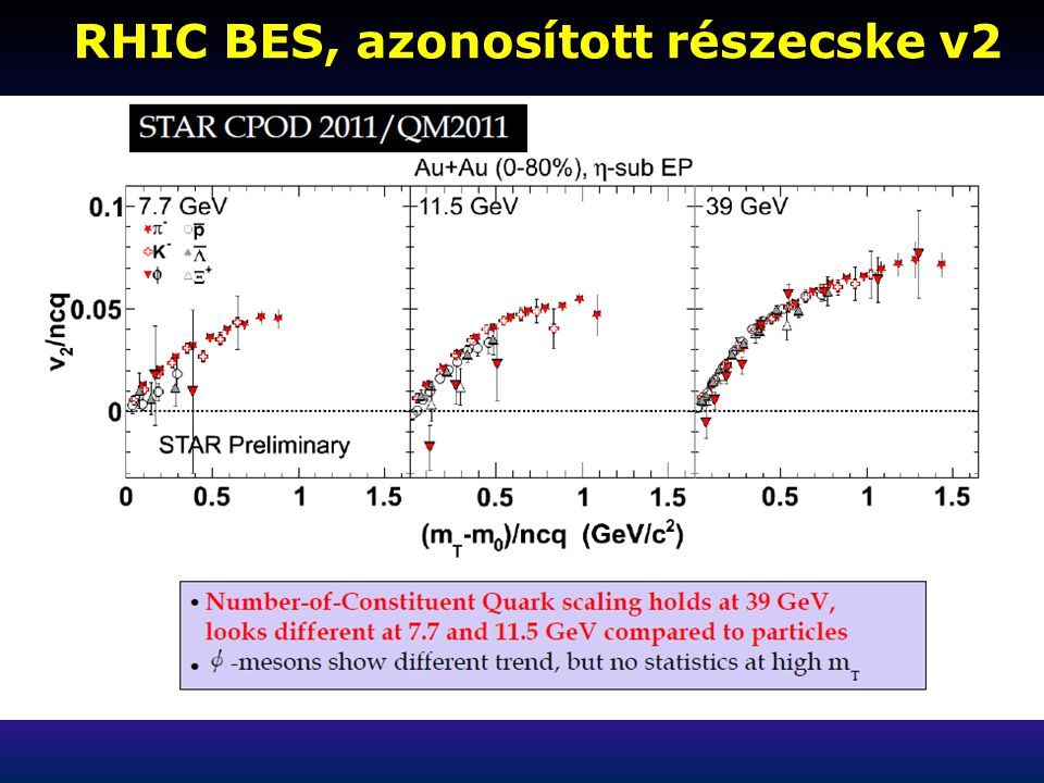 RHIC BES, azonosított részecske v2 RHIC BES, azonosított részecske v2