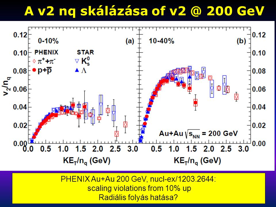 A v2 nq skálázása of v2 @ 200 GeV A v2 nq skálázása of v2 @ 200 GeV PHENIX Au+Au 200 GeV, nucl-ex/1203.2644: scaling violations from 10% up Radiális f