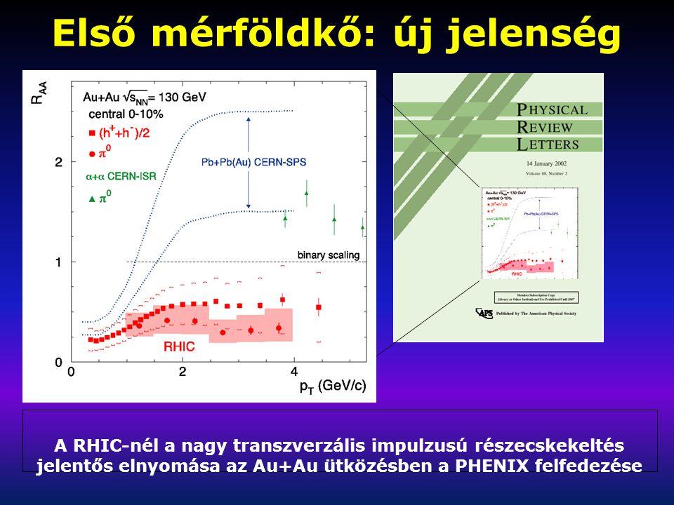 Első mérföldkő: új jelenség A RHIC-nél a nagy transzverzális impulzusú részecskekeltés jelentős elnyomása az Au+Au ütközésben a PHENIX felfedezése