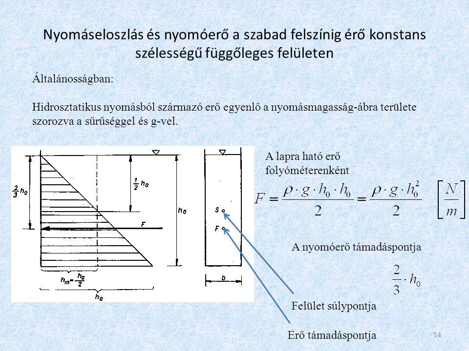 Nyomáseloszlás és nyomóerő a szabad felszínig érő konstans szélességű függőleges felületen Általánosságban: Hidrosztatikus nyomásból származó erő egye