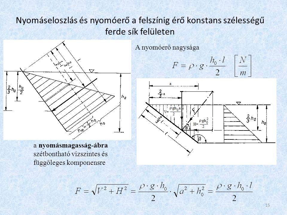 Nyomáseloszlás és nyomóerő konstans szélességű ferde sík felületen 16