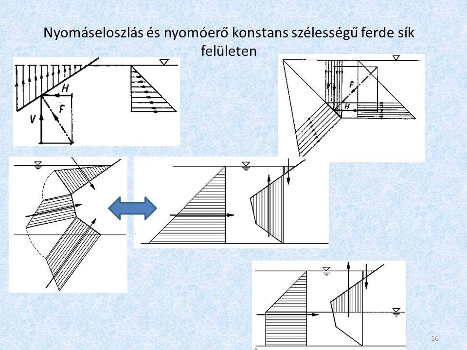 Nyomáseloszlás és nyomóerő általános alakú és helyzetű síkfelületen Az eredő nyomóerő: A nyomóerő végképlete: A nyomóerő támadáspontja: S y az A felület statikai nyomatéka az y-tengelyre (l S ·A), I y az A felület y tengelyre vonatkoztatott másodrendű nyomatéka, I Sy a súlyponton átmenő y tengellyel párhuzamos tengelyre vett másodrendű nyomaték.