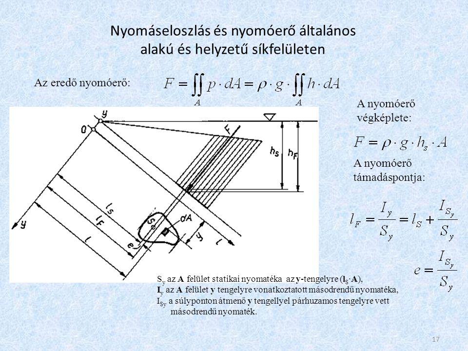 Nyomáseloszlás és nyomóerő általános alakú és helyzetű síkfelületen Az eredő nyomóerő: A nyomóerő végképlete: A nyomóerő támadáspontja: S y az A felül