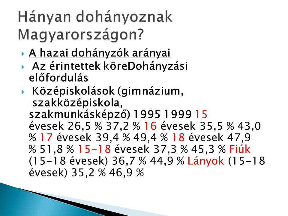  A hazai dohányzók arányai  Az érintettek köreDohányzási előfordulás  Középiskolások (gimnázium, szakközépiskola, szakmunkásképző) 1995 1999 15 éve