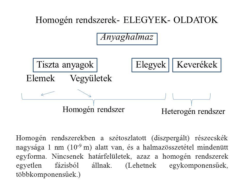 Homogén rendszerek- ELEGYEK- OLDATOK Anyaghalmaz Tiszta anyagokElegyek Keverékek Elemek Vegyületek Homogén rendszerekben a szétoszlatott (diszpergált) részecskék nagysága 1 nm (10 -9 m) alatt van, és a halmazösszetétel mindenütt egyforma.