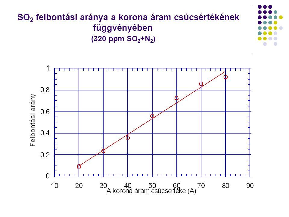 SO 2 felbontási aránya a korona áram csúcsértékének függvényében (320 ppm SO 2 +N 2 )