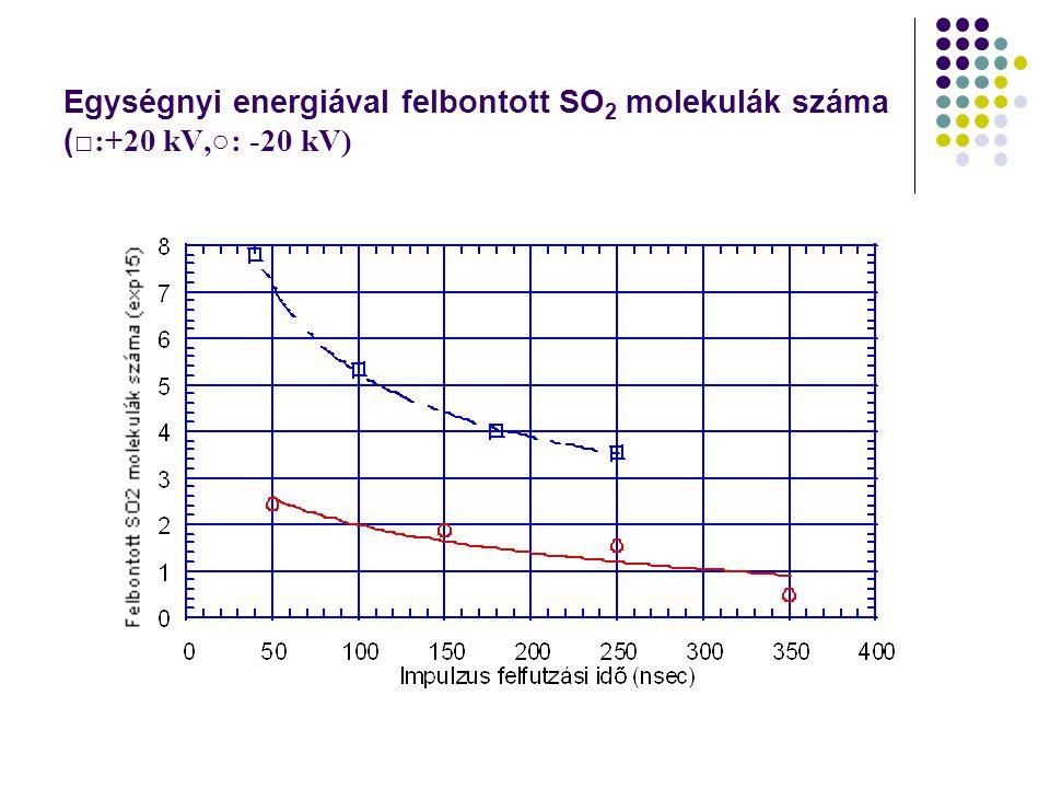 Egységnyi energiával felbontott SO 2 molekulák száma ( □:+20 kV,○: -20 kV)