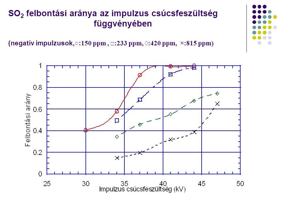 SO 2 felbontási aránya az impulzus csúcsfeszültség függvényében (negatív impulzusok, ○:150 ppm, □:233 ppm, ◊:420 ppm, ×:815 ppm)