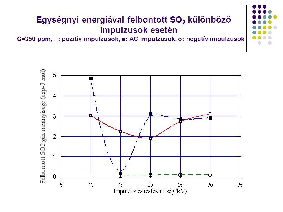 Egységnyi energiával felbontott SO 2 különböző impulzusok esetén C=350 ppm, □: pozitív impulzusok, ■: AC impulzusok, ס: negatív impulzusok