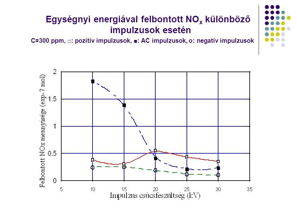 Egységnyi energiával felbontott NO x különböző impulzusok esetén C=300 ppm, □: pozitív impulzusok, ■: AC impulzusok, ס: negatív impulzusok