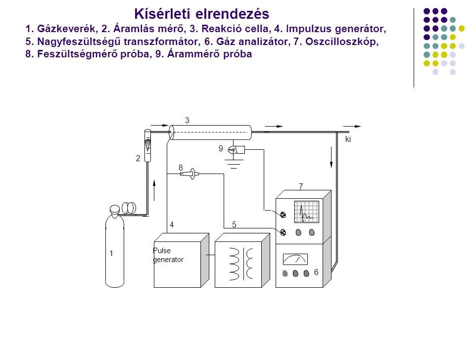 Kísérleti elrendezés 1. Gázkeverék, 2. Áramlás mérő, 3.