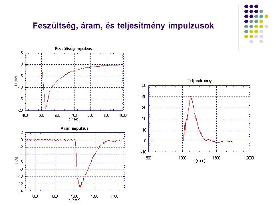 SO 2 felbontási aránya különböző impulzusok esetén C=350 ppm, □: pozitív impulzusok, ■: AC impulzusok, ס: negatív impulzusok